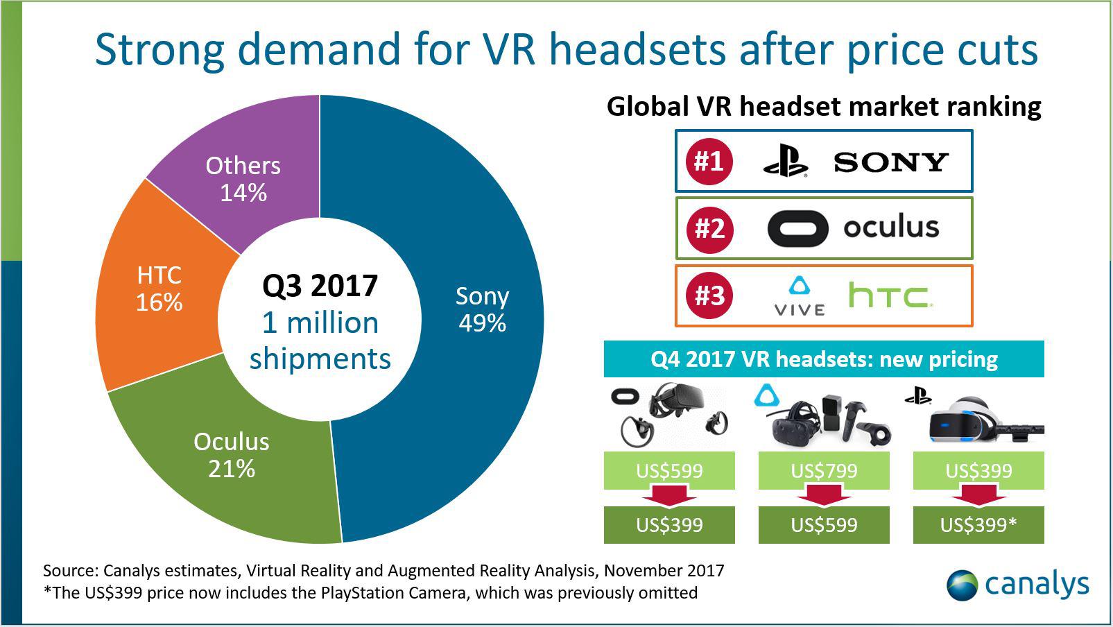 Statistiky prodejů VR