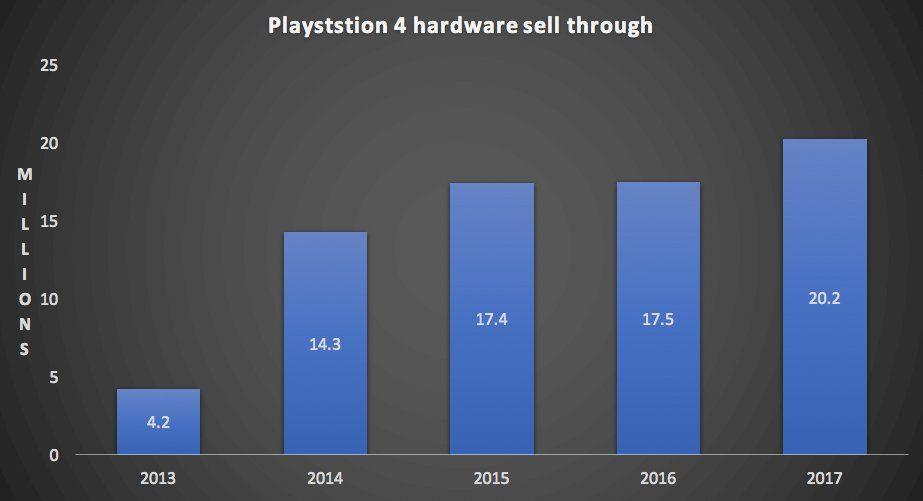 Prodeje konzole PlayStation 4 od Sony