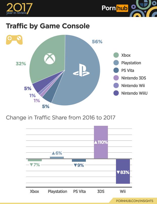 Pornhub statistiky - návštěvy z herních konzolí
