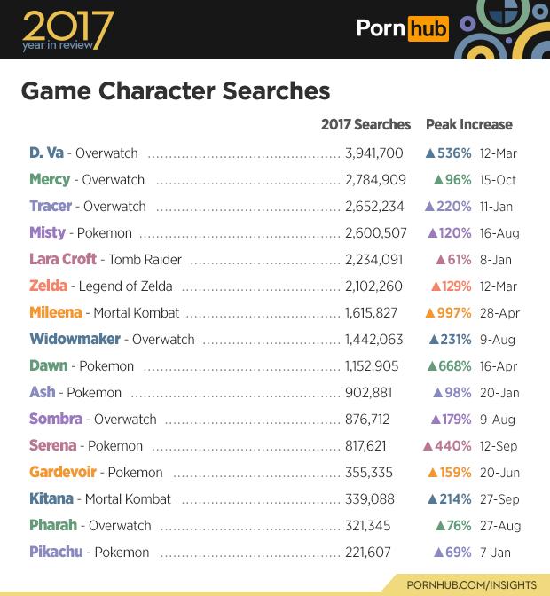 Pornhub statistiky - nejvyhledávanější videoherní postavy