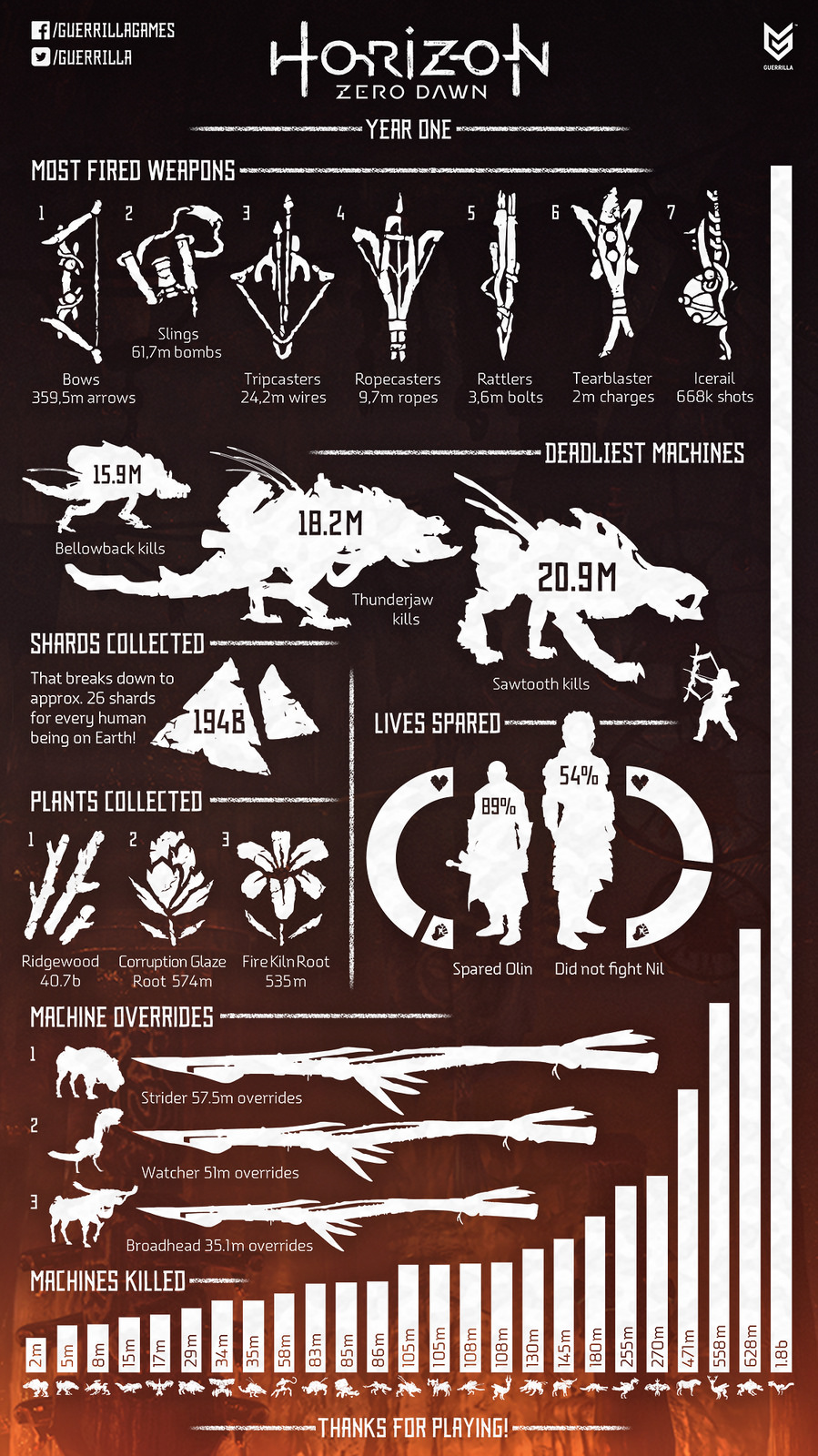 Horizon Zero Dawn - infographic