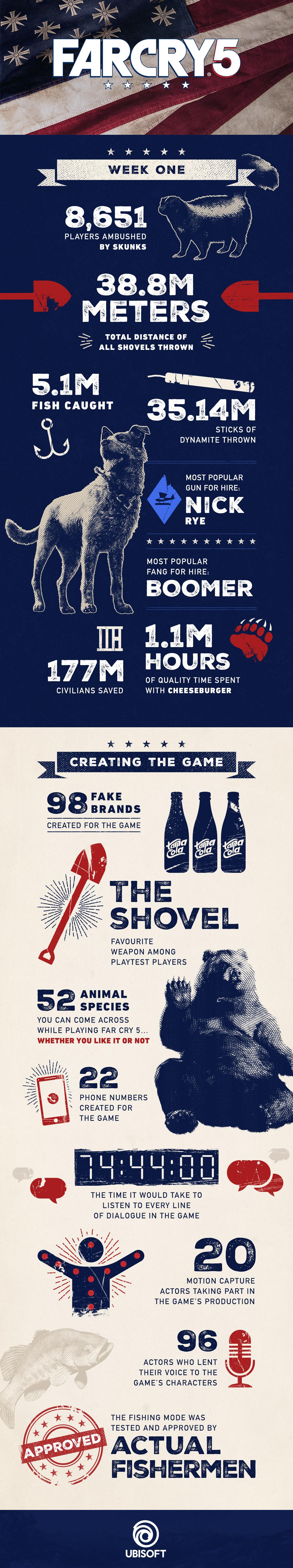 Far Cry 5 infografika - statistiky